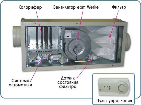 Монтаж и установка приточно-вытяжной вентиляции