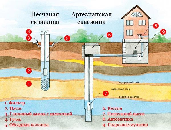 Монтаж водных скважин