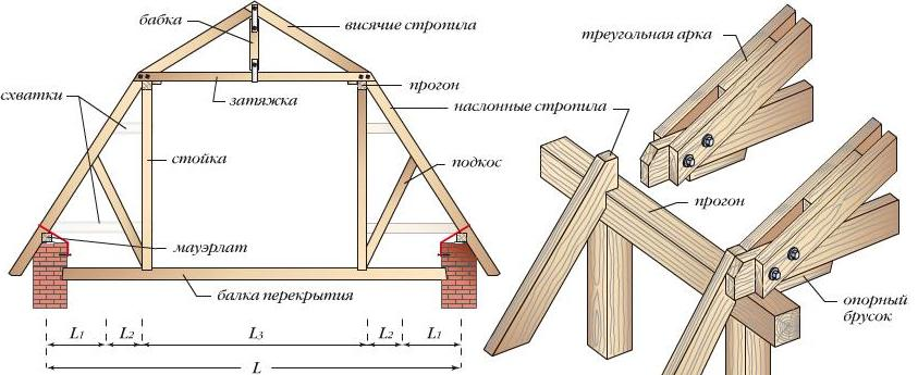 Двускатная крыша для дачи: особенности конструкции